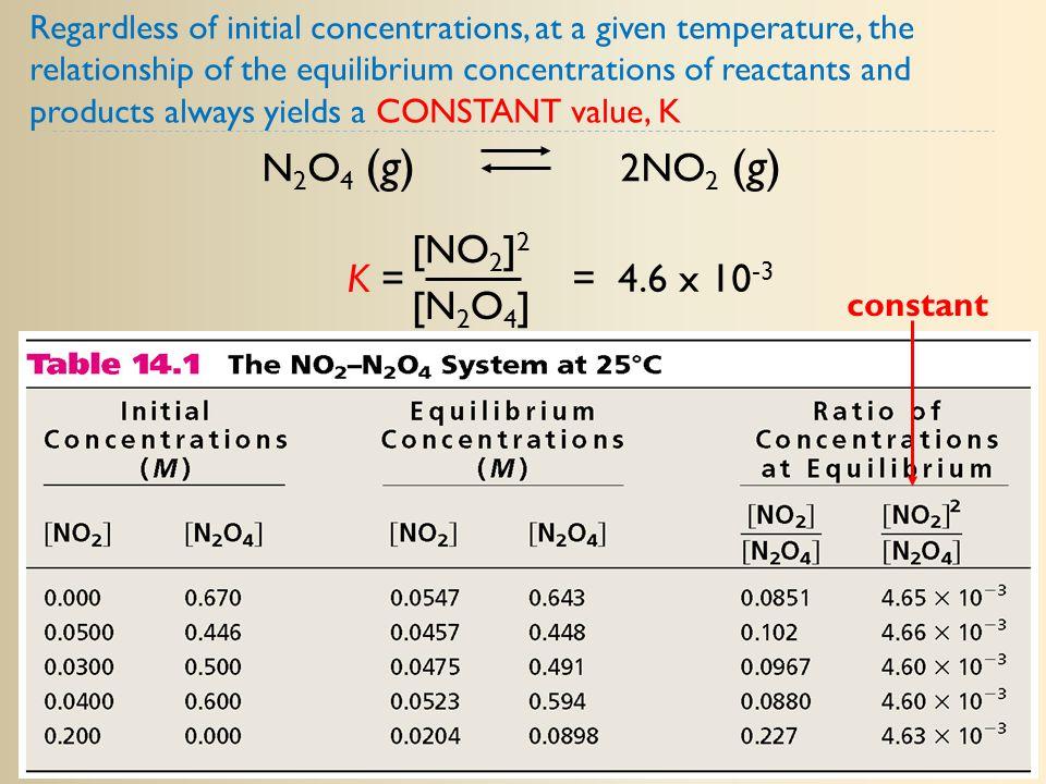 N2O4 (g) 2NO2 (g) K = [NO2]2 [N2O4] = 4.6 x 10-3